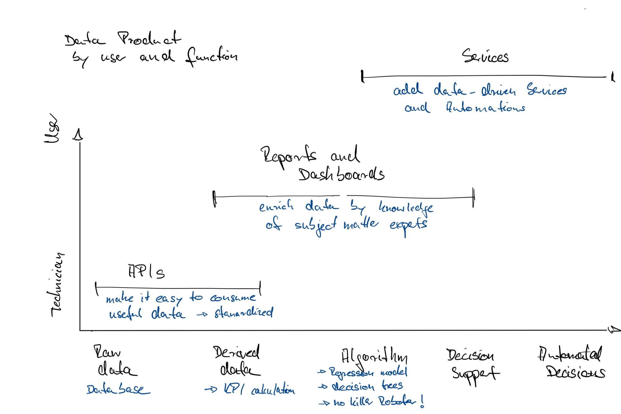 Data Product by user and function
